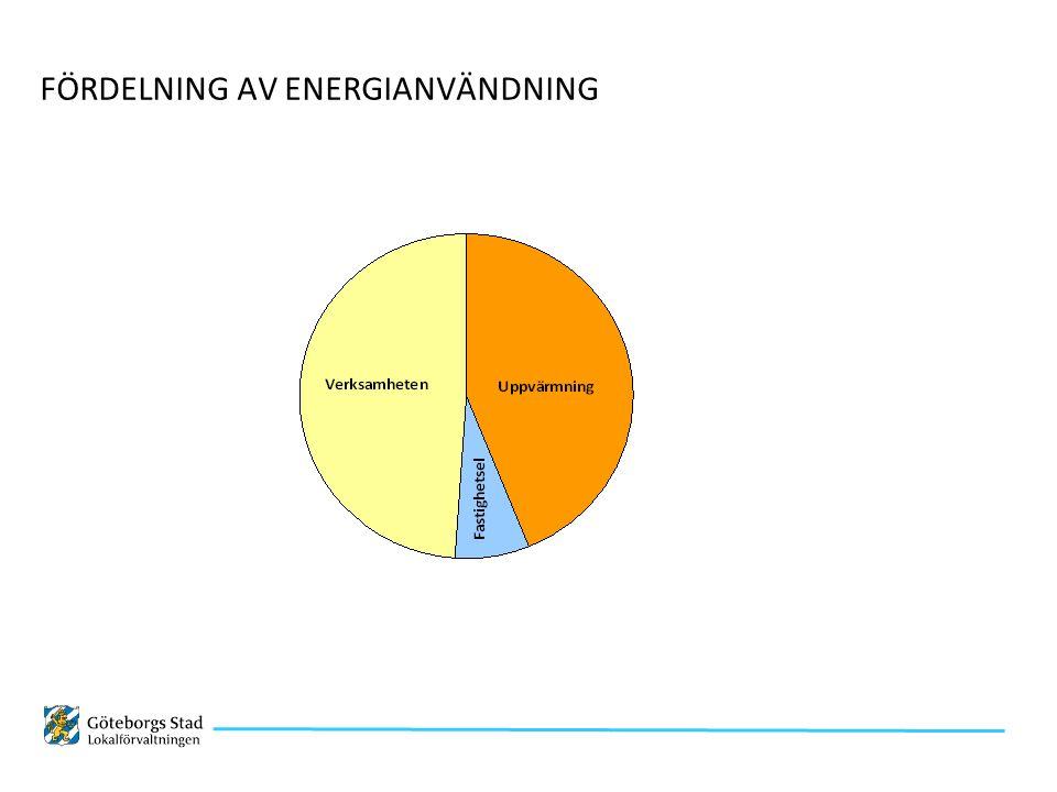 FÖRDELNING AV ENERGIANVÄNDNING