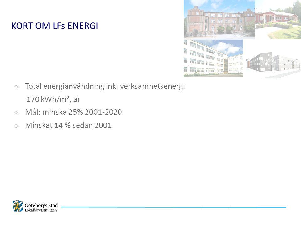  Total energianvändning inkl verksamhetsenergi 170 kWh/m 2, år  Mål: minska 25% 2001-2020  Minskat 14 % sedan 2001 KORT OM LFs ENERGI