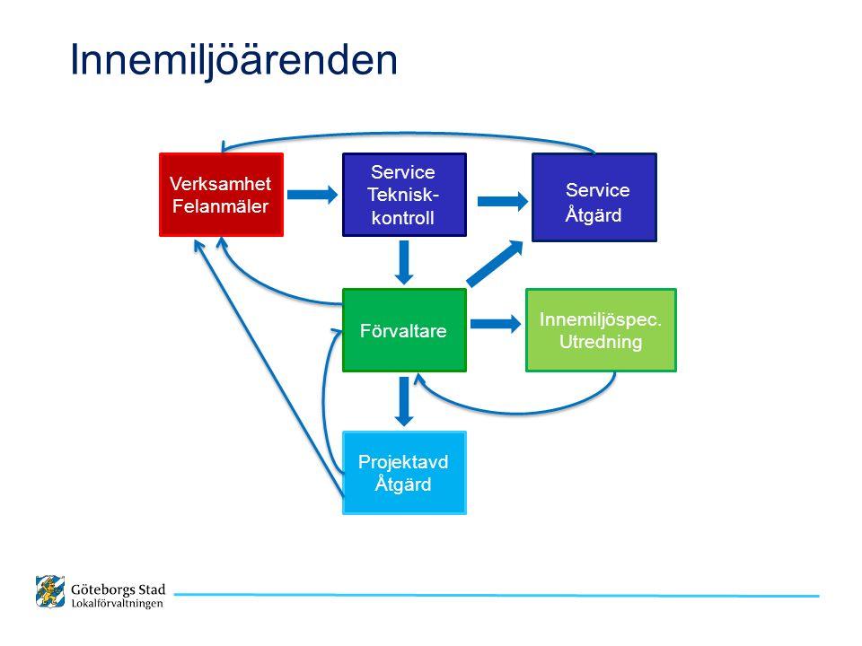 Innemiljöärenden Verksamhet Felanmäler Service Teknisk- kontroll Service Åtgärd Förvaltare Innemiljöspec.