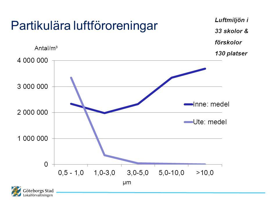 Partikulära luftföroreningar Luftmiljön i 33 skolor & förskolor 130 platser Antal/m³ µm