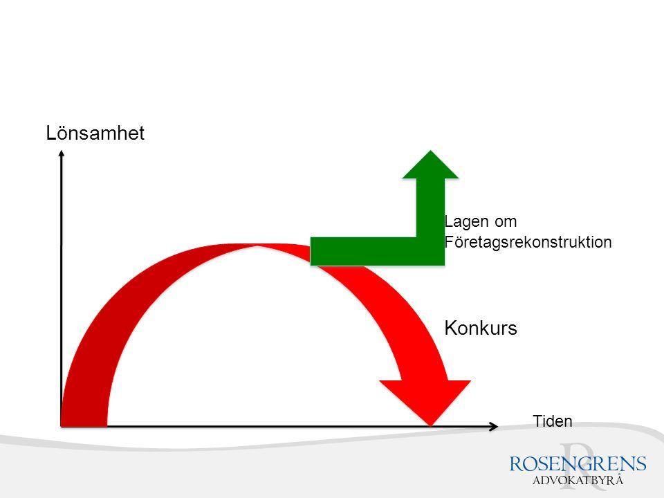 Lönsamhet Lagen om Företagsrekonstruktion Konkurs Tiden
