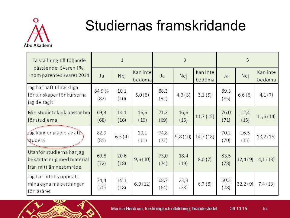 Studiernas framskridande 26.10.15 Monica Nerdrum, forskning och utbildning, lärandestödet 15