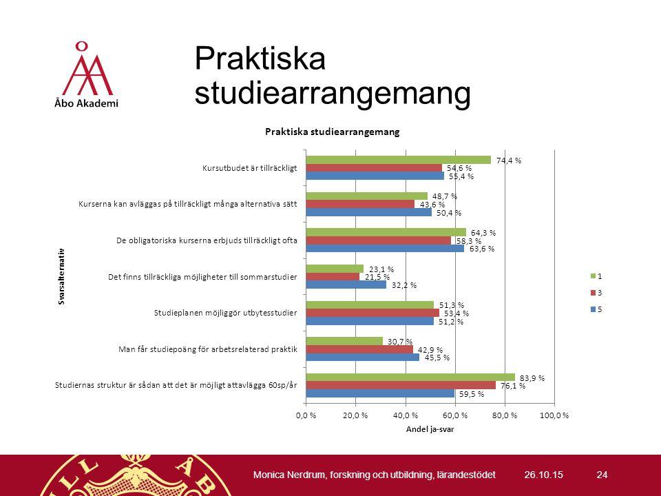 Praktiska studiearrangemang 26.10.15 Monica Nerdrum, forskning och utbildning, lärandestödet 24