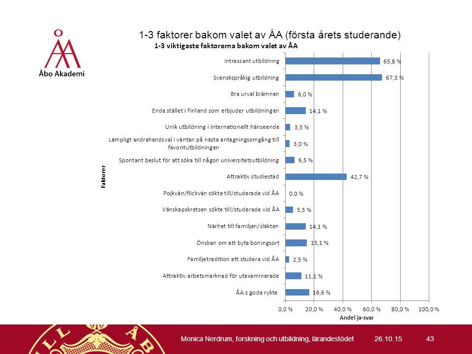 1-3 faktorer bakom valet av ÅA (första årets studerande) 26.10.15 Monica Nerdrum, forskning och utbildning, lärandestödet 43