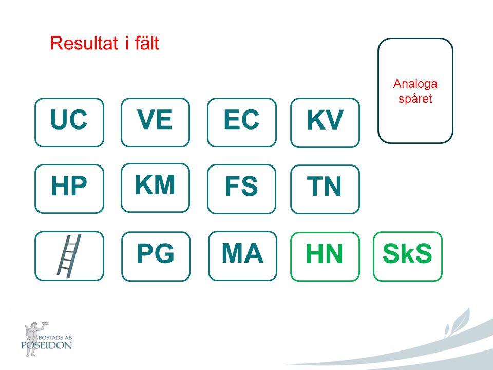Resultat i fält Analoga spåret UCVEEC KV FS TN KM HP MA PG HN SkS