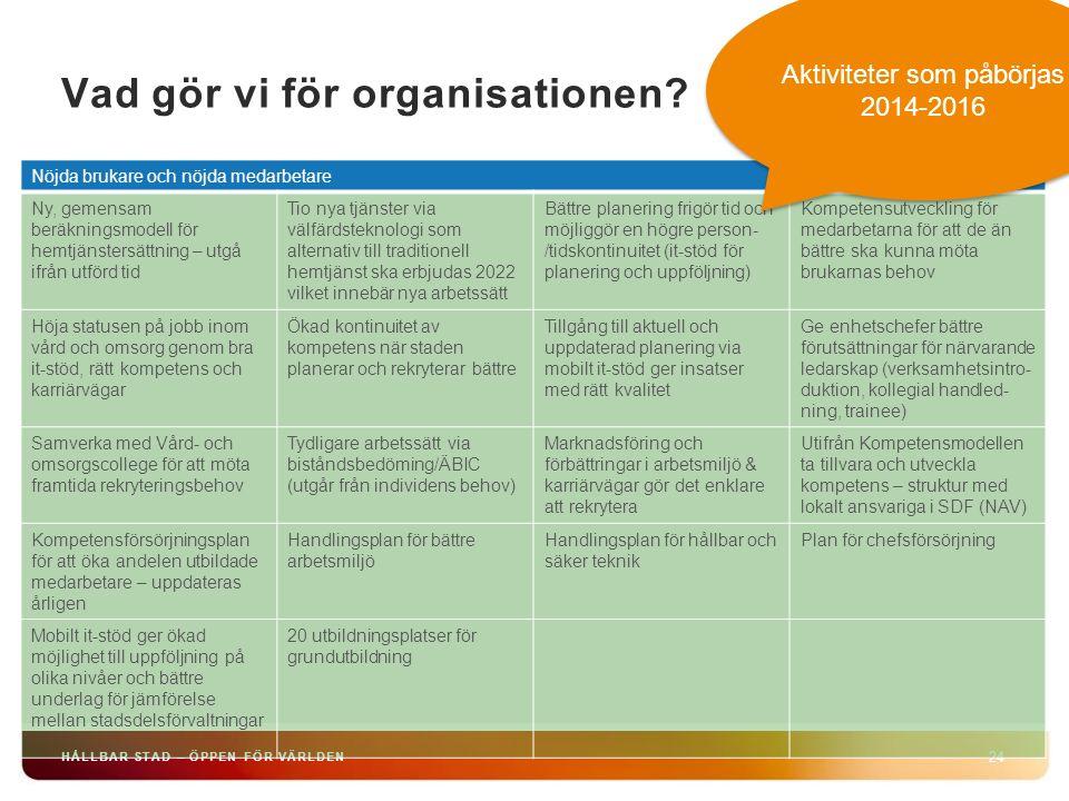 HÅLLBAR STAD – ÖPPEN FÖR VÄRLDEN 24 Vad gör vi för organisationen? Nöjda brukare och nöjda medarbetare Ny, gemensam beräkningsmodell för hemtjänstersä