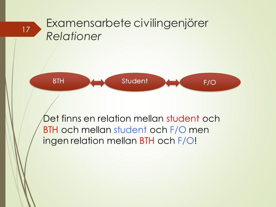 Examensarbete civilingenjörer Relationer 17 StudentBTH F/O Det finns en relation mellan student och BTH och mellan student och F/O men ingen relation mellan BTH och F/O!