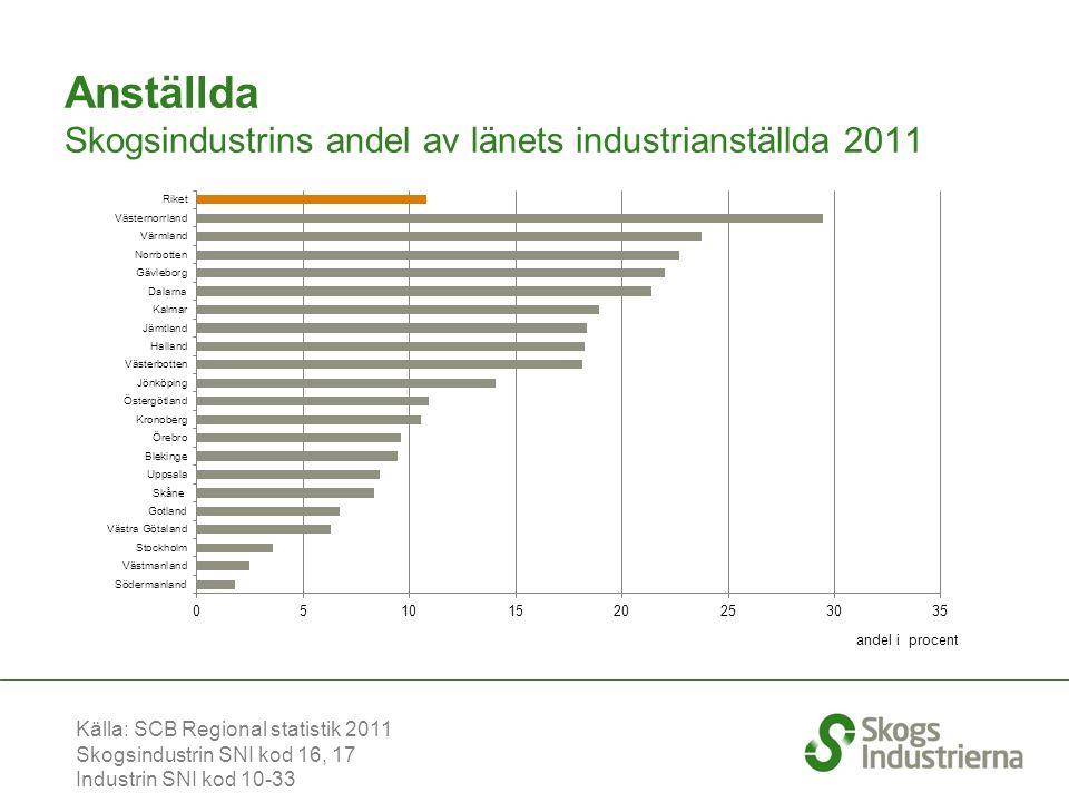 Anställda Skogsindustrins andel av länets industrianställda 2011 Källa: SCB Regional statistik 2011 Skogsindustrin SNI kod 16, 17 Industrin SNI kod 10-33