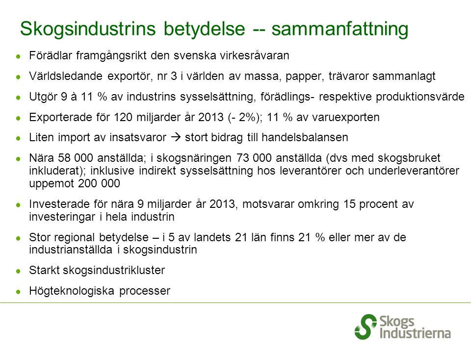 Skogsindustrins betydelse -- sammanfattning ● Förädlar framgångsrikt den svenska virkesråvaran ● Världsledande exportör, nr 3 i världen av massa, papper, trävaror sammanlagt ● Utgör 9 à 11 % av industrins sysselsättning, förädlings- respektive produktionsvärde ● Exporterade för 120 miljarder år 2013 (- 2%); 11 % av varuexporten ● Liten import av insatsvaror  stort bidrag till handelsbalansen ● Nära 58 000 anställda; i skogsnäringen 73 000 anställda (dvs med skogsbruket inkluderat); inklusive indirekt sysselsättning hos leverantörer och underleverantörer uppemot 200 000 ● Investerade för nära 9 miljarder år 2013, motsvarar omkring 15 procent av investeringar i hela industrin ● Stor regional betydelse – i 5 av landets 21 län finns 21 % eller mer av de industrianställda i skogsindustrin ● Starkt skogsindustrikluster ● Högteknologiska processer