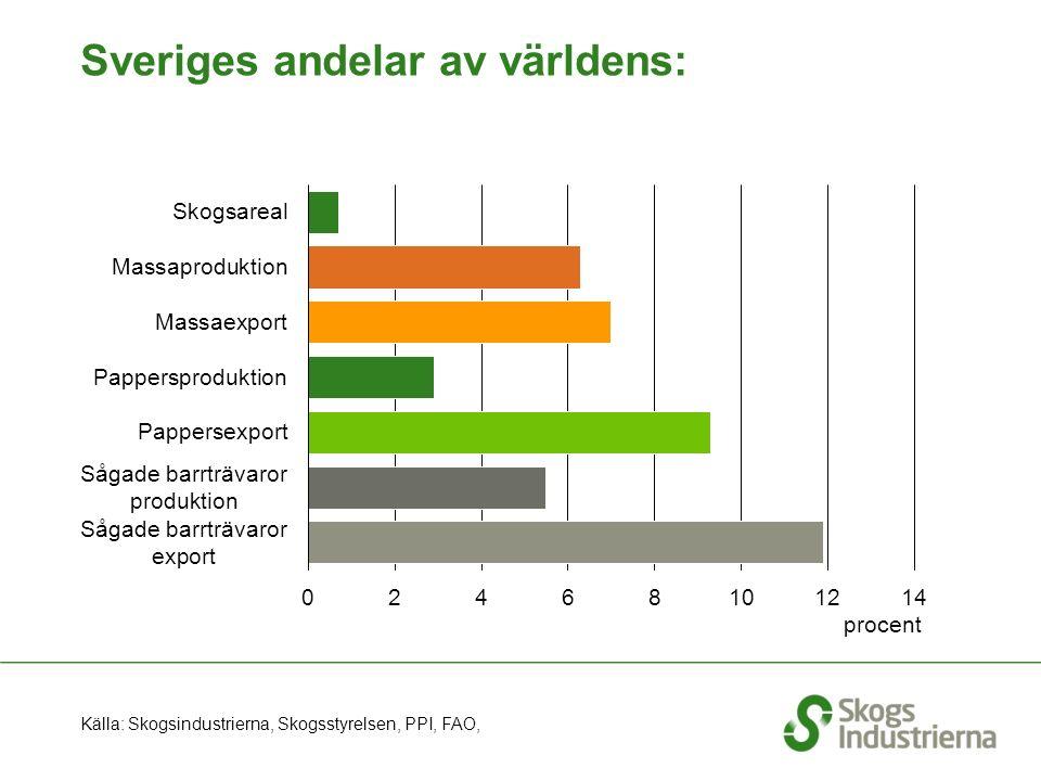 Sveriges andelar av världens: procent Källa: Skogsindustrierna, Skogsstyrelsen, PPI, FAO,