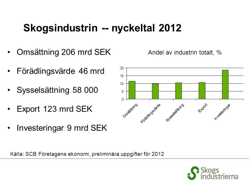Skogsindustrin -- nyckeltal 2012 Omsättning 206 mrd SEK Förädlingsvärde 46 mrd Sysselsättning 58 000 Export 123 mrd SEK Investeringar 9 mrd SEK % Andel av industrin totalt, % Källa: SCB Företagens ekonomi, preliminära uppgifter för 2012