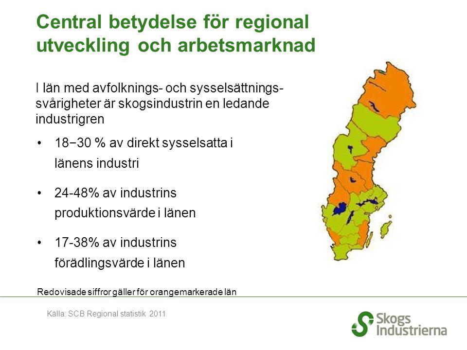 Central betydelse för regional utveckling och arbetsmarknad 18−30 % av direkt sysselsatta i länens industri 24-48% av industrins produktionsvärde i länen 17-38% av industrins förädlingsvärde i länen I län med avfolknings- och sysselsättnings- svårigheter är skogsindustrin en ledande industrigren Redovisade siffror gäller för orangemarkerade län Källa: SCB Regional statistik 2011