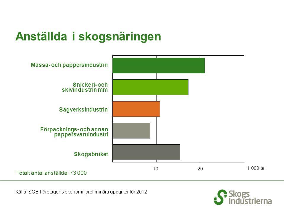 Antal anställda inom skogsindustrin per län 2011 Källa: SCB Regional statistik 2011 Skogsindustrin SNI kod 16, 17