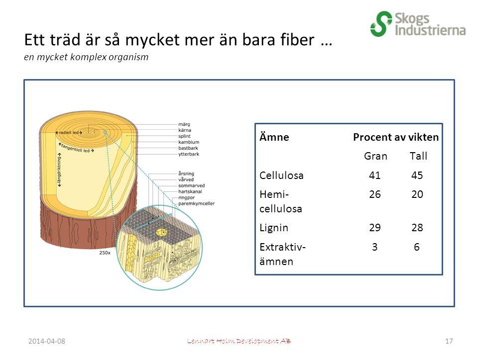 Ett träd är så mycket mer än bara fiber … en mycket komplex organism ÄmneProcent av vikten Gran Tall Cellulosa41 45 Hemi- cellulosa 26 20 Lignin29 28 Extraktiv- ämnen 3 6 Lennart Holm Development AB 172014-04-08