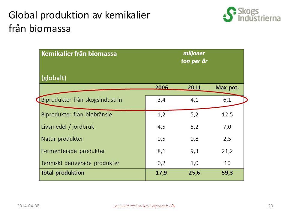 Global produktion av kemikalier från biomassa Kemikalier från biomassa miljoner ton per år (globalt) 20062011Max pot.