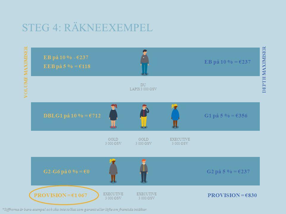 STEG 4: RÄKNEEXEMPEL DU LAPIS 3 000 GSV GOLD 3 000 GSV GOLD 3 000 GSV EXECUTIVE 3 000 GSV EXECUTIVE 3 000 GSV EXECUTIVE 3 000 GSV PROVISION = €830 EB på 10 % - €237 EEB på 5 % = €118 DBLG1 på 10 % = €712 G2-G6 på 0 % = €0 G1 på 5 % = €356 G2 på 5 % = €237 VOLUME MAXIMISER DEPTH MAXIMISER EB på 10 % = €237 PROVISION = €1 067 *Siffrorna är bara exempel och ska inte tolkas som garanti eller löfte om framtida intäkter.