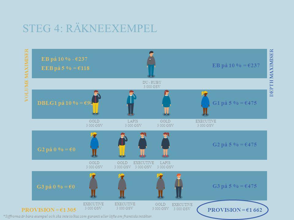STEG 4: RÄKNEEXEMPEL DU - RUBY 3 000 GSV PROVISION = €1 305 EB på 10 % - €237 EEB på 5 % = €118 DBLG1 på 10 % = €950 G2 på 0 % = €0 G1 på 5 % = €475 G2 på 5 % = €475 VOLUME MAXIMISER DEPTH MAXIMISER GOLD 3 000 GSV G3 på 5 % = €475 GOLD 3 000 GSV GOLD 3 000 GSV LAPIS 3 000 GSV EXECUTIVE 3 000 GSV GOLD 3 000 GSV GOLD 3 000 GSV LAPIS 3 000 GSV EXECUTIVE 3 000 GSV EXECUTIVE 3 000 GSV EXECUTIVE 3 000 GSV EXECUTIVE 3 000 GSV G3 på 0 % = €0 EB på 10 % = €237 PROVISION = €1 662 *Siffrorna är bara exempel och ska inte tolkas som garanti eller löfte om framtida intäkter.