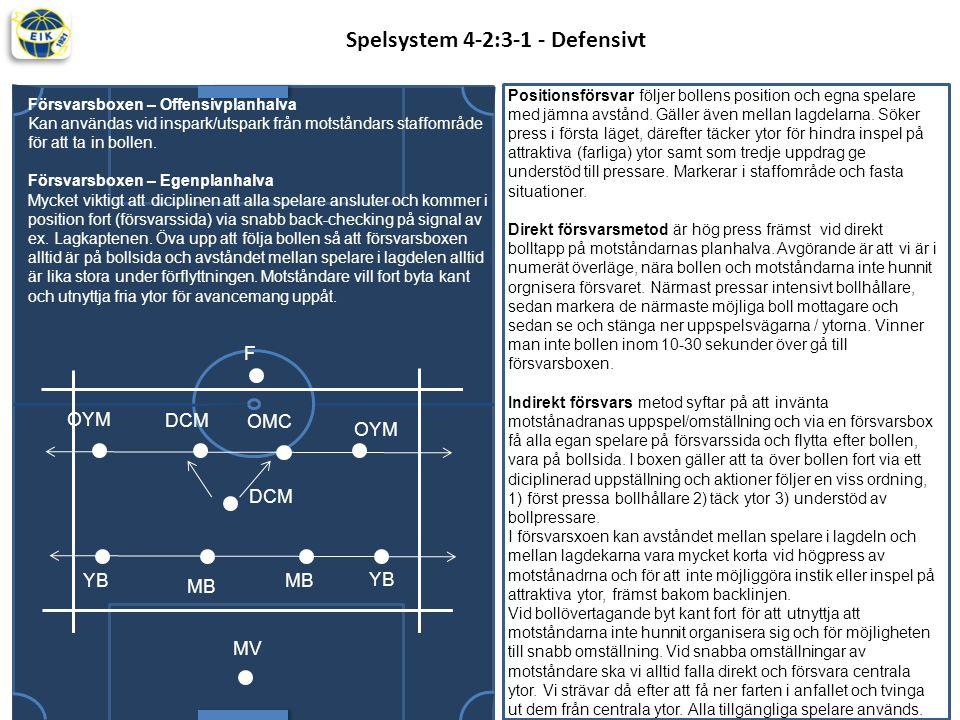 Spelsystem 4-2:3-1 - Defensivt M Positionsförsvar följer bollens position och egna spelare med jämna avstånd.