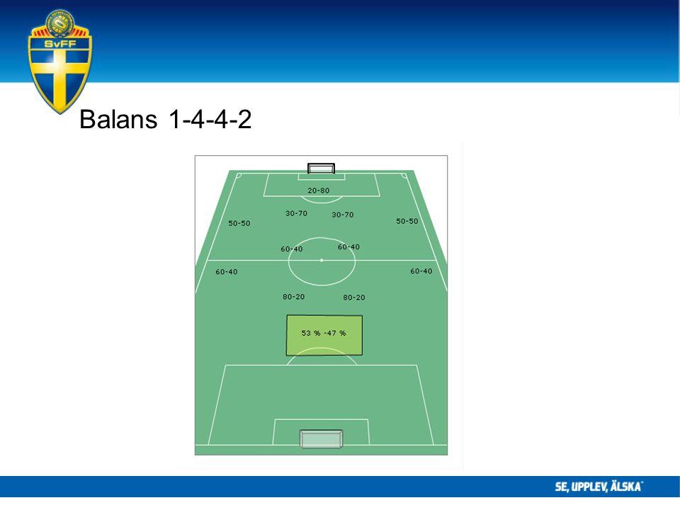 Balans 1-4-4-2