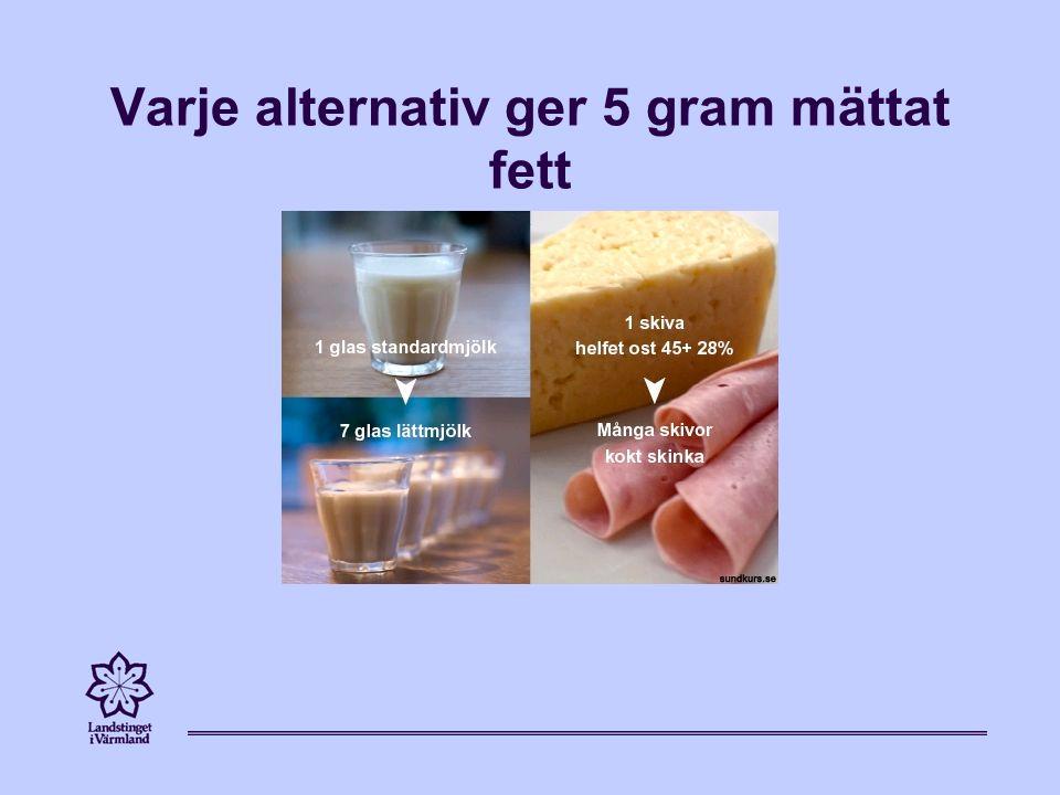Varje alternativ ger 5 gram mättat fett