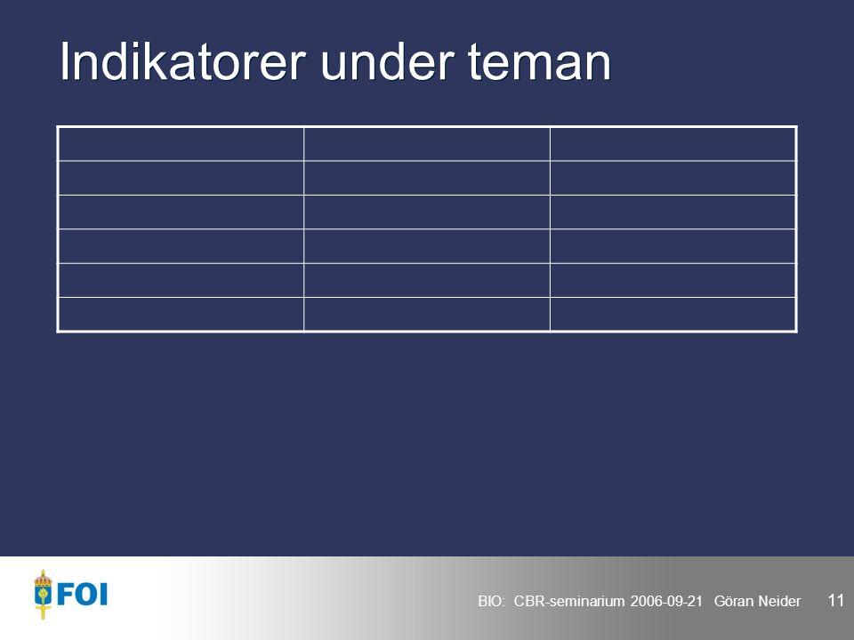 BIO: CBR-seminarium 2006-09-21 Göran Neider 11 Indikatorer under teman