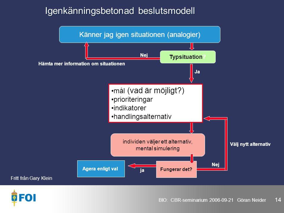 BIO: CBR-seminarium 2006-09-21 Göran Neider 14 Igenkänningsbetonad beslutsmodell Känner jag igen situationen (analogier) Typsituation.