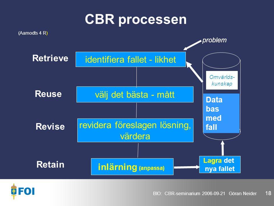 BIO: CBR-seminarium 2006-09-21 Göran Neider 18 CBR processen identifiera fallet - likhet välj det bästa - mått revidera föreslagen lösning, värdera inlärning (anpassa) (Aamodts 4 R) Data bas med fall Retrieve Reuse Revise Retain Lagra det nya fallet problem Omvärlds- kunskap