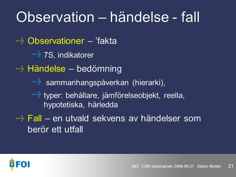 BIO: CBR-seminarium 2006-09-21 Göran Neider 21 Observation – händelse - fall Observationer – 'fakta 7S, indikatorer Händelse – bedömning sammanhangspåverkan (hierarki), typer: behållare, jämförelseobjekt, reella, hypotetiska, härledda Fall – en utvald sekvens av händelser som berör ett utfall Observationer – 'fakta 7S, indikatorer Händelse – bedömning sammanhangspåverkan (hierarki), typer: behållare, jämförelseobjekt, reella, hypotetiska, härledda Fall – en utvald sekvens av händelser som berör ett utfall