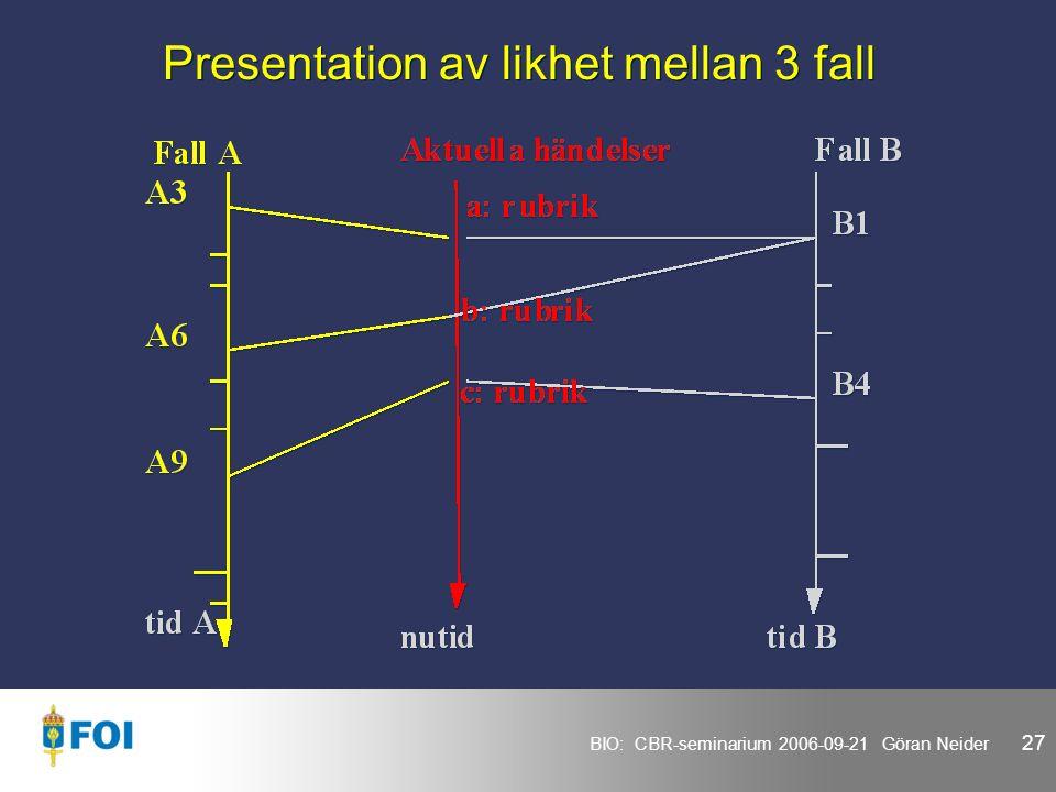BIO: CBR-seminarium 2006-09-21 Göran Neider 27 Presentation av likhet mellan 3 fall