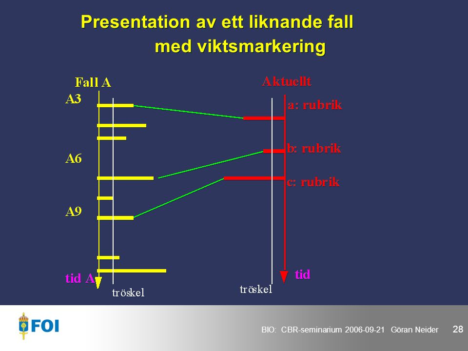 BIO: CBR-seminarium 2006-09-21 Göran Neider 28 Presentation av ett liknande fall med viktsmarkering