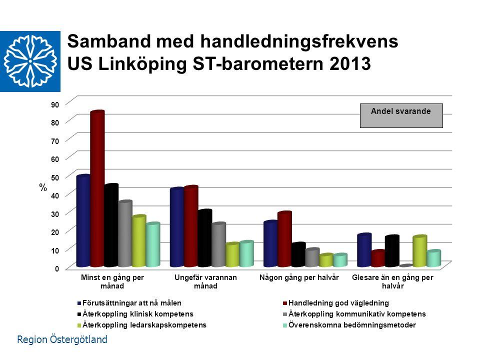 Region Östergötland Samband med handledningsfrekvens US Linköping ST-barometern 2013 www.lio.se/studierektorskansliet