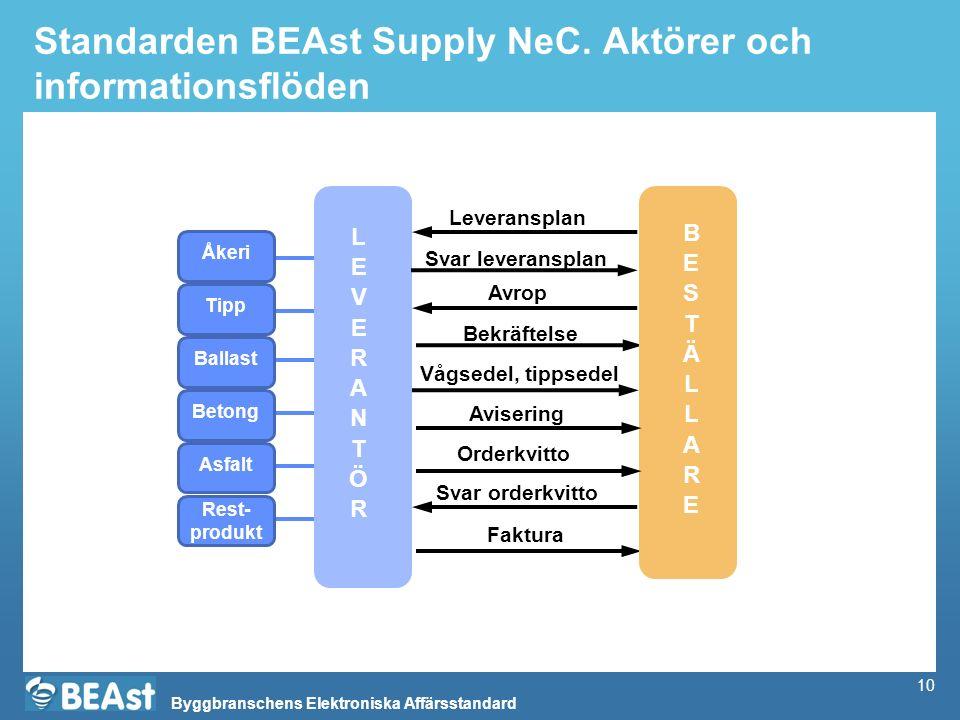Byggbranschens Elektroniska Affärsstandard 10 Standarden BEAst Supply NeC. Aktörer och informationsflöden Vågsedel, tippsedel Faktura Avrop Bekräftels