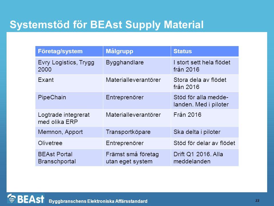 Byggbranschens Elektroniska Affärsstandard Systemstöd för BEAst Supply Material 22 Företag/systemMålgruppStatus Evry Logistics, Trygg 2000 Bygghandlar