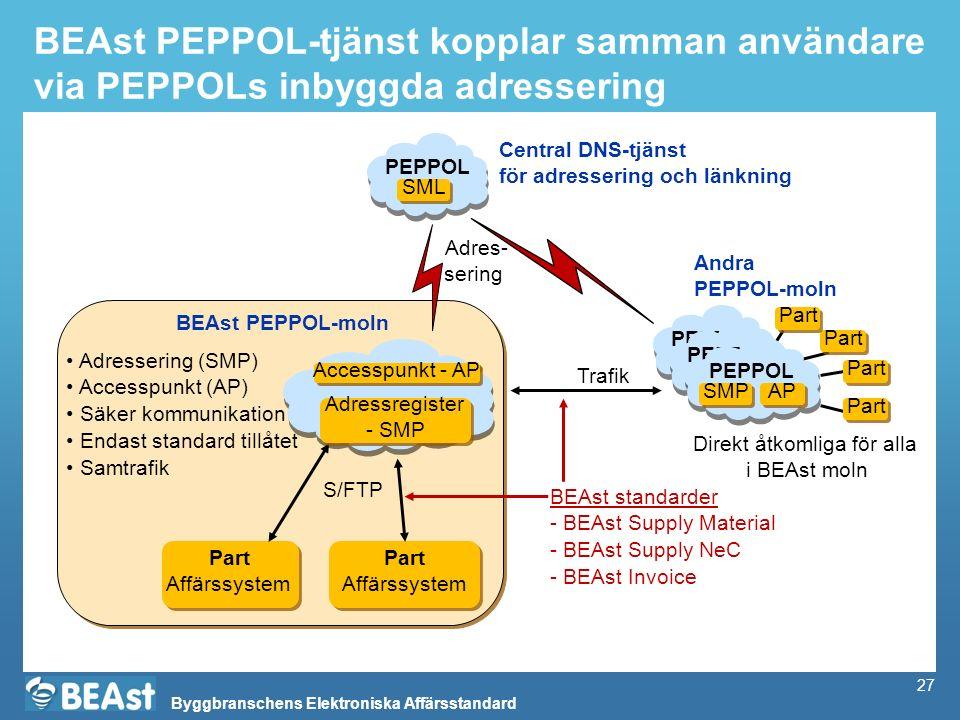 Byggbranschens Elektroniska Affärsstandard 27 BEAst PEPPOL-tjänst kopplar samman användare via PEPPOLs inbyggda adressering Part Affärssystem Part Aff