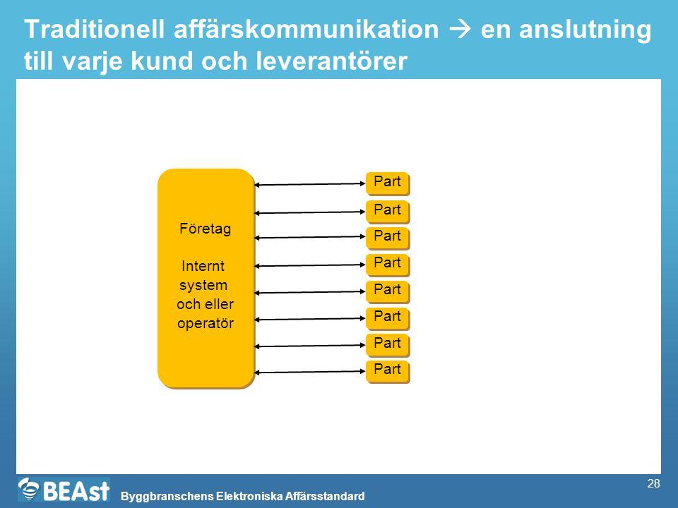 Byggbranschens Elektroniska Affärsstandard 28 Traditionell affärskommunikation  en anslutning till varje kund och leverantörer Företag Internt system