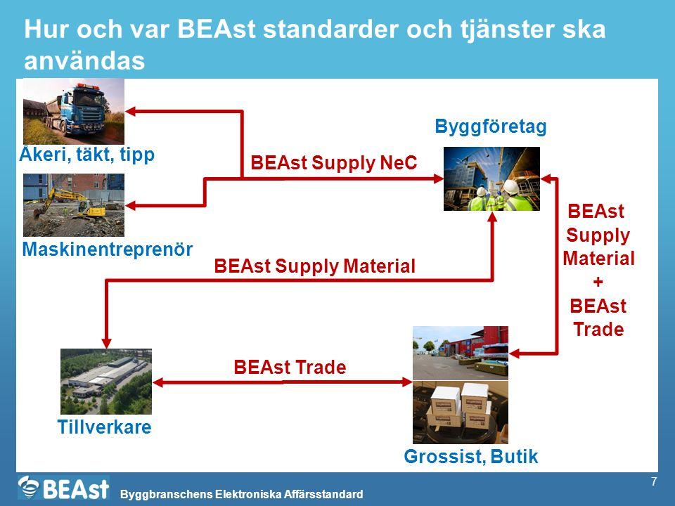 Byggbranschens Elektroniska Affärsstandard 7 Hur och var BEAst standarder och tjänster ska användas BEAst Supply NeC BEAst Supply Material Tillverkare