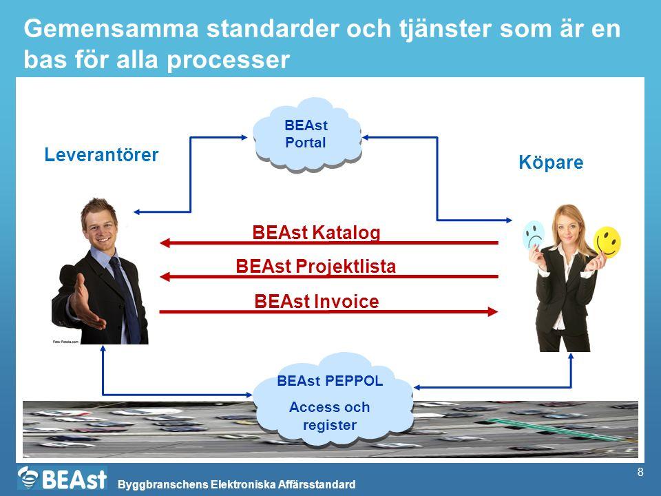 Byggbranschens Elektroniska Affärsstandard 8 Gemensamma standarder och tjänster som är en bas för alla processer BEAst Invoice Leverantörer Köpare BEA