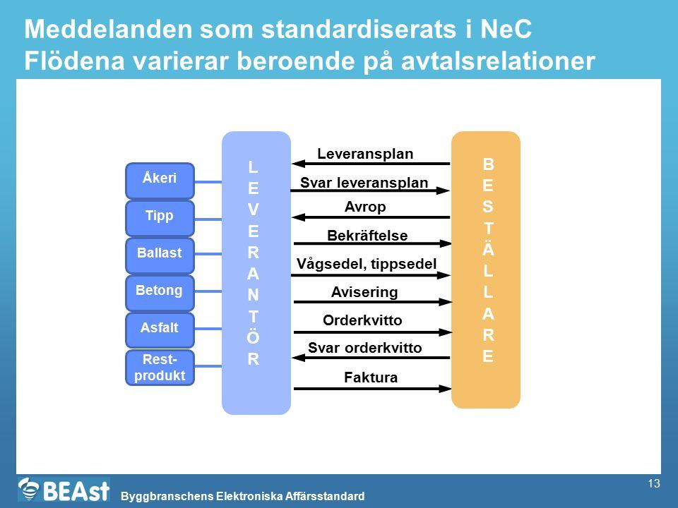Byggbranschens Elektroniska Affärsstandard 13 Meddelanden som standardiserats i NeC Flödena varierar beroende på avtalsrelationer Vågsedel, tippsedel Faktura Avrop Bekräftelse BESTÄLLAREBESTÄLLARE LEVERANTÖRLEVERANTÖR Leveransplan Orderkvitto Avisering Ballast Betong Asfalt Tipp Åkeri Rest- produkt Svar leveransplan Svar orderkvitto