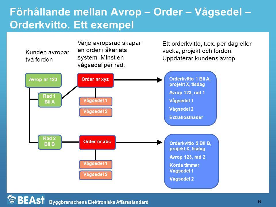 Byggbranschens Elektroniska Affärsstandard Förhållande mellan Avrop – Order – Vågsedel – Orderkvitto. Ett exempel 16 Kunden avropar två fordon Avrop n