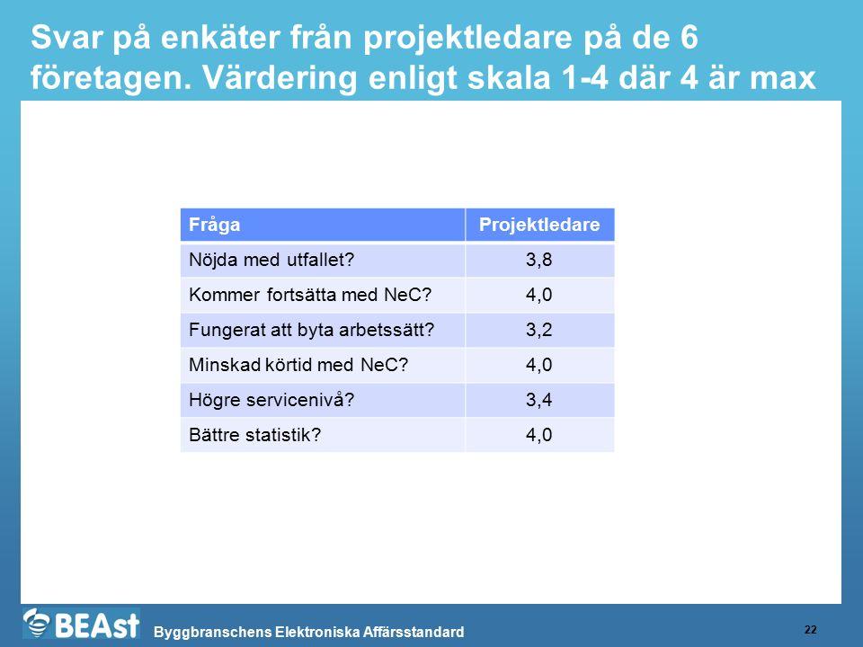 Byggbranschens Elektroniska Affärsstandard Svar på enkäter från projektledare på de 6 företagen. Värdering enligt skala 1-4 där 4 är max 22 FrågaProje