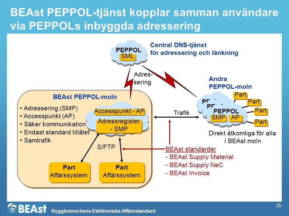 Byggbranschens Elektroniska Affärsstandard 35 BEAst PEPPOL-tjänst kopplar samman användare via PEPPOLs inbyggda adressering Part Affärssystem Part Affärssystem Adressering (SMP) Accesspunkt (AP) Säker kommunikation Endast standard tillåtet Samtrafik Accesspunkt - AP BEAst PEPPOL-moln Part Affärssystem Part Affärssystem BEAst standarder - BEAst Supply Material - BEAst Supply NeC - BEAst Invoice S/FTP PEPPOL SML PEPPOL SMP PEPPOL SMP Andra PEPPOL-moln Adres- sering PEPPOL SMP AP Central DNS-tjänst för adressering och länkning Adressregister - SMP Adressregister - SMP Part Direkt åtkomliga för alla i BEAst moln Trafik