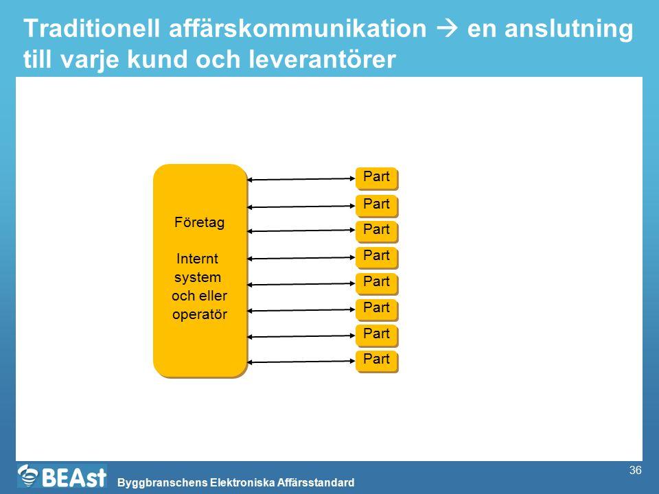Byggbranschens Elektroniska Affärsstandard 36 Traditionell affärskommunikation  en anslutning till varje kund och leverantörer Företag Internt system