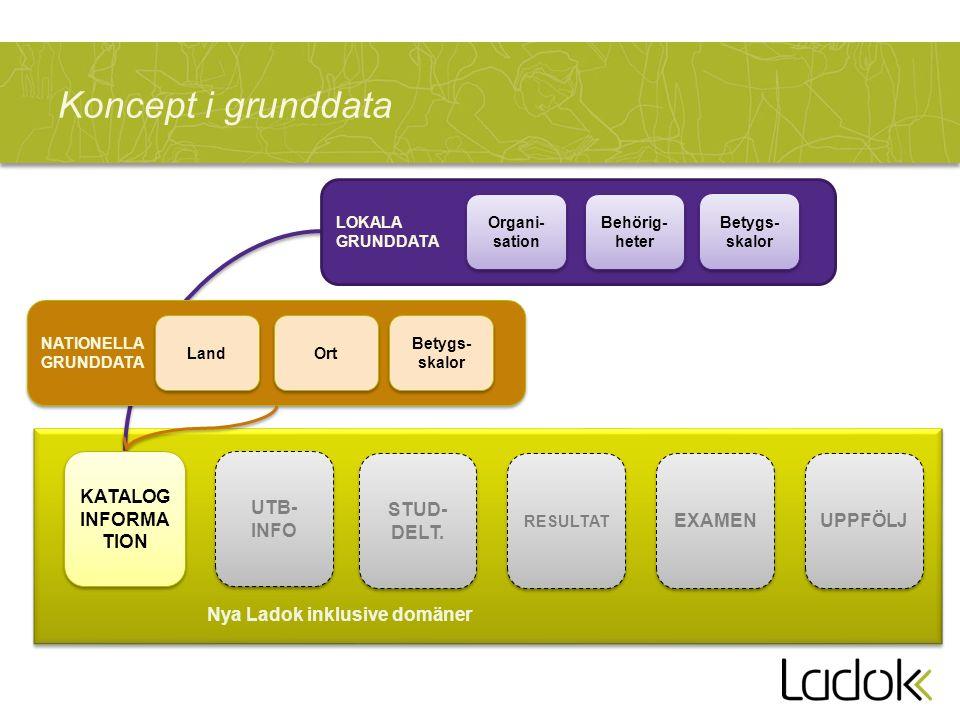 LOKALA GRUNDDATA NATIONELLA GRUNDDATA NATIONELLA GRUNDDATA Koncept i grunddata STUD- DELT.
