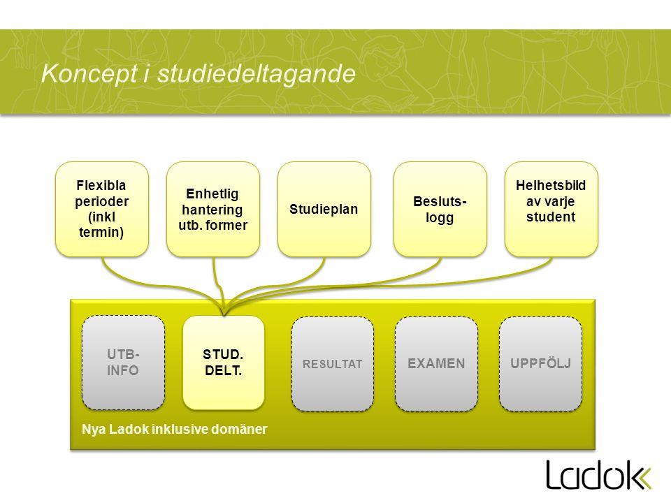 Koncept i studiedeltagande UTB- INFO UTB- INFO RESULTAT STUD.
