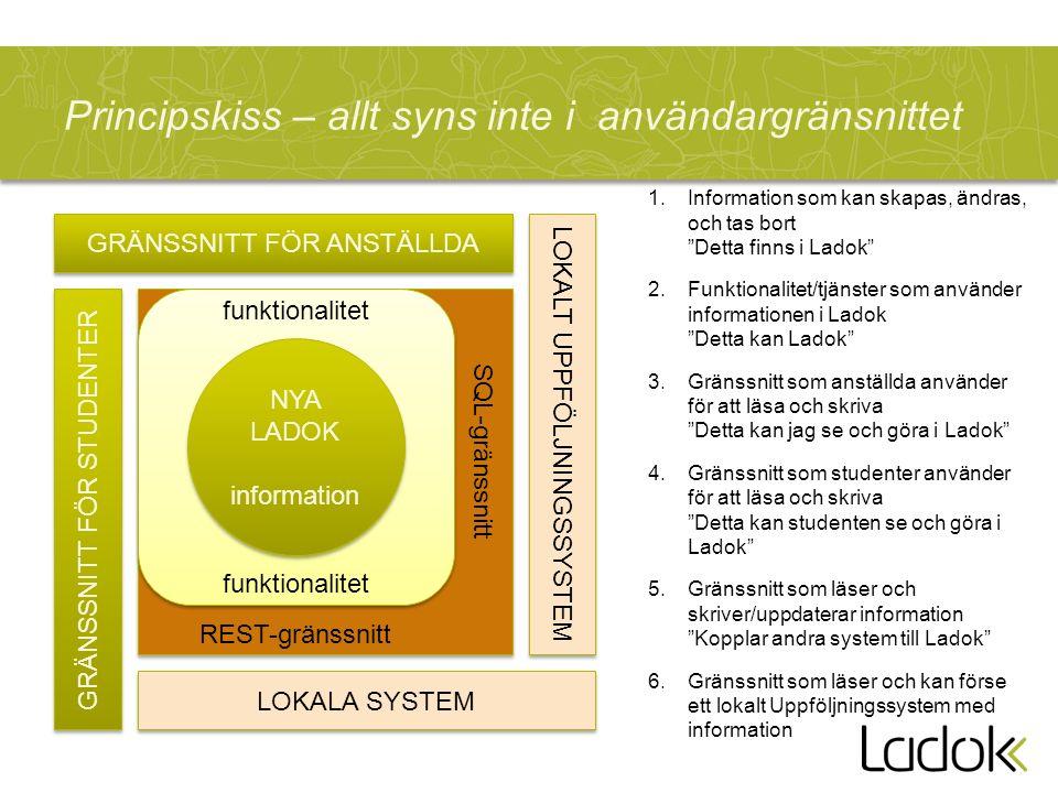 GRÄNSSNITT FÖR ANSTÄLLDA Principskiss – allt syns inte i användargränsnittet NYA LADOK information NYA LADOK information funktionalitet REST-gränssnitt SQL-gränssnitt GRÄNSSNITT FÖR STUDENTER 1.Information som kan skapas, ändras, och tas bort Detta finns i Ladok 2.Funktionalitet/tjänster som använder informationen i Ladok Detta kan Ladok 3.Gränssnitt som anställda använder för att läsa och skriva Detta kan jag se och göra i Ladok 4.Gränssnitt som studenter använder för att läsa och skriva Detta kan studenten se och göra i Ladok 5.Gränssnitt som läser och skriver/uppdaterar information Kopplar andra system till Ladok 6.Gränssnitt som läser och kan förse ett lokalt Uppföljningssystem med information LOKALA SYSTEM LOKALT UPPFÖLJNINGSSYSTEM