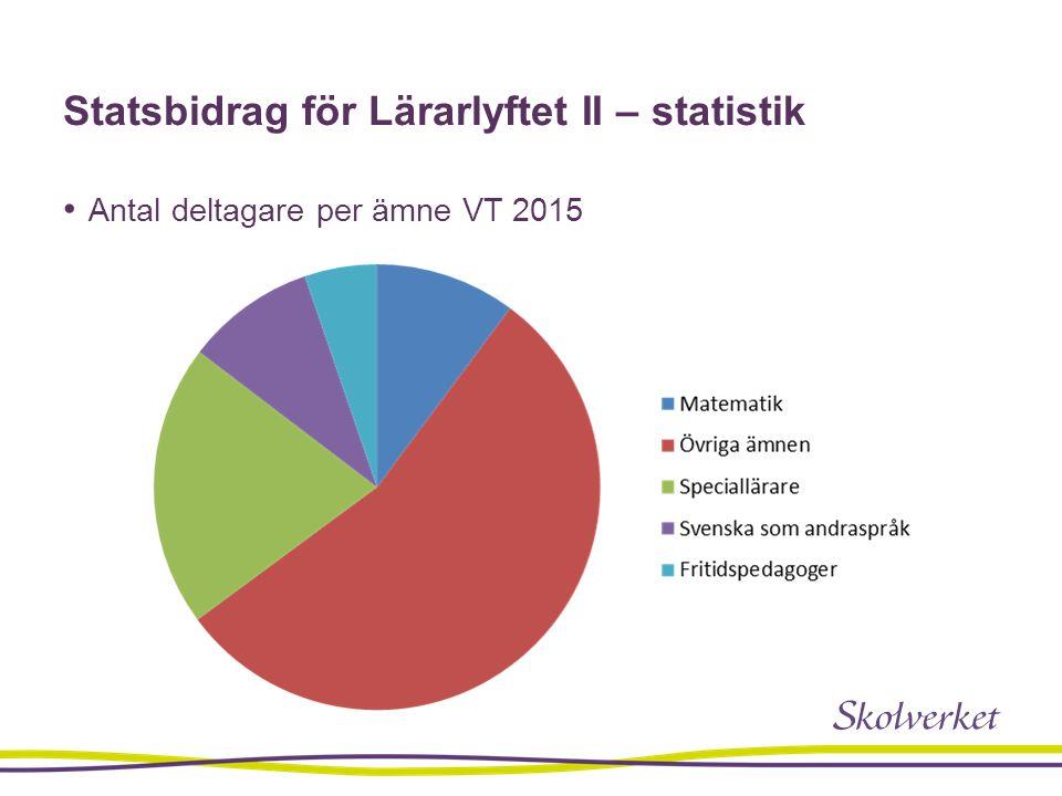 Statsbidrag för Lärarlyftet II – statistik Antal deltagare per ämne VT 2015