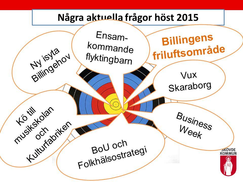Några aktuella frågor höst 2015 Ny isyta Billingehov Kö till musikskolan och Kulturfabriken Billingens friluftsområde Business Week BoU och Folkhälsos