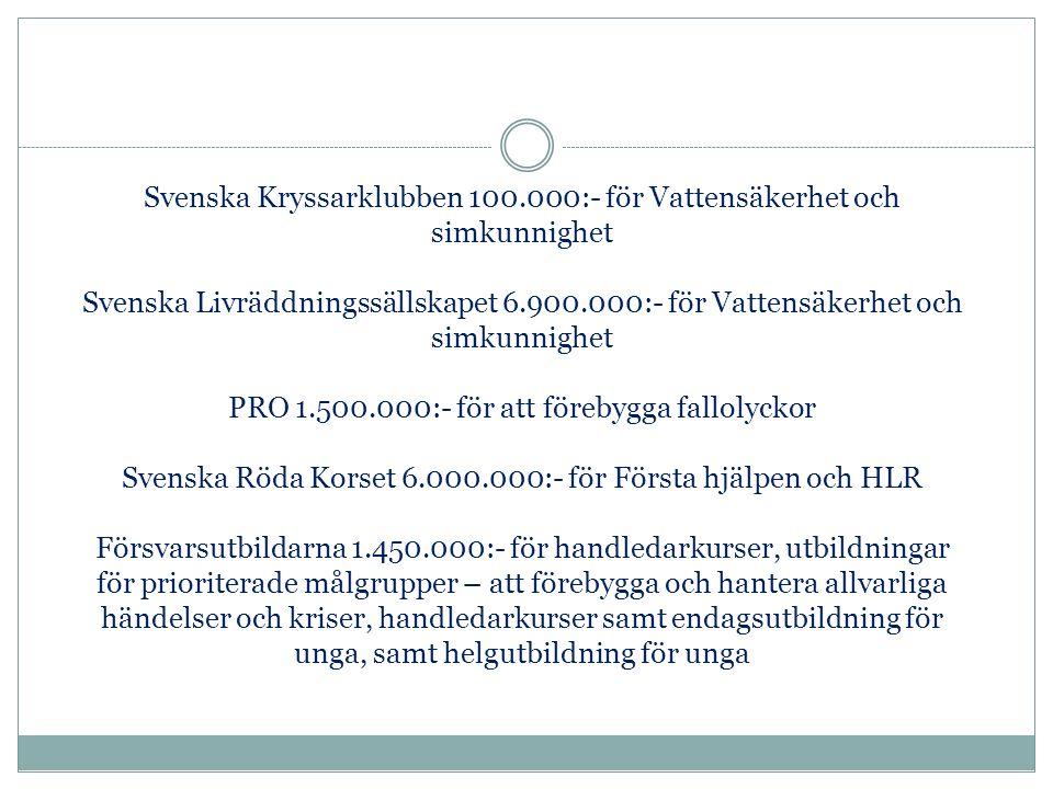 Svenska Kryssarklubben 100.000:- för Vattensäkerhet och simkunnighet Svenska Livräddningssällskapet 6.900.000:- för Vattensäkerhet och simkunnighet PRO 1.500.000:- för att förebygga fallolyckor Svenska Röda Korset 6.000.000:- för Första hjälpen och HLR Försvarsutbildarna 1.450.000:- för handledarkurser, utbildningar för prioriterade målgrupper – att förebygga och hantera allvarliga händelser och kriser, handledarkurser samt endagsutbildning för unga, samt helgutbildning för unga