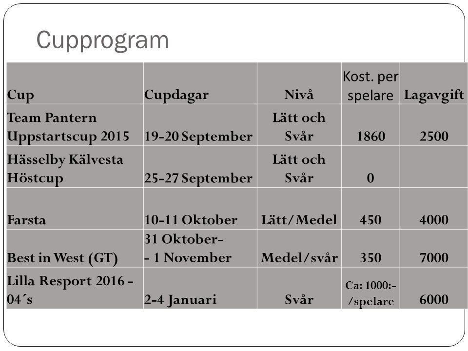 Cupprogram CupCupdagarNivå Kost.