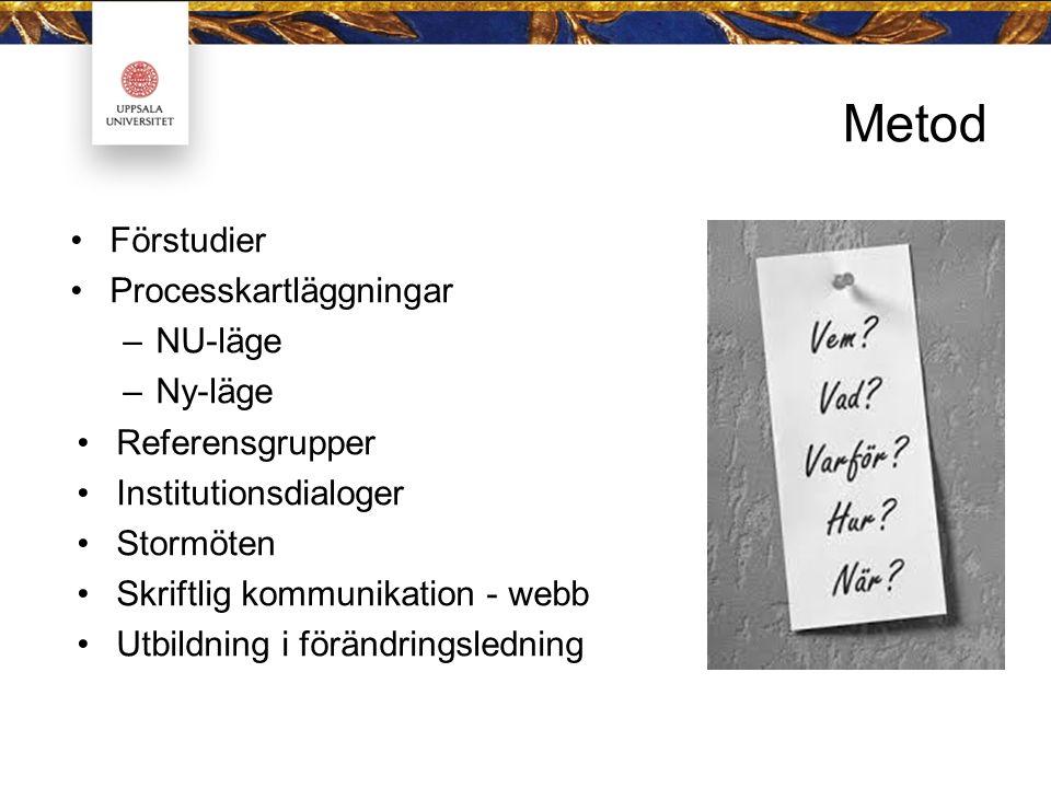 Metod Förstudier Processkartläggningar –NU-läge –Ny-läge Referensgrupper Institutionsdialoger Stormöten Skriftlig kommunikation - webb Utbildning i förändringsledning
